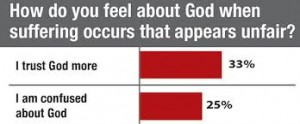 god survey